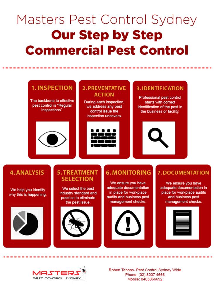 commercial pest control service