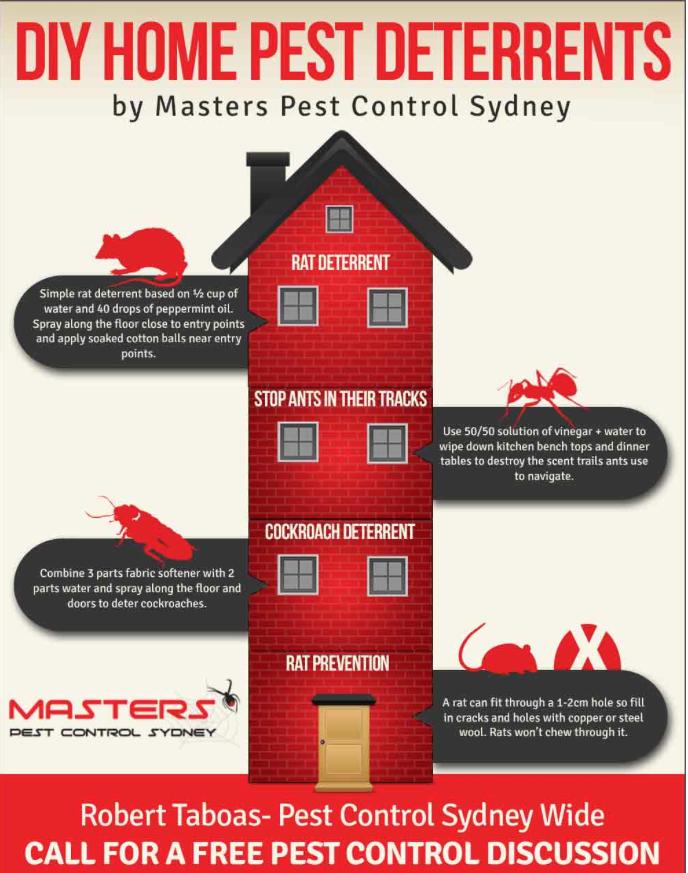 Competitive Pest Deterrents Australia